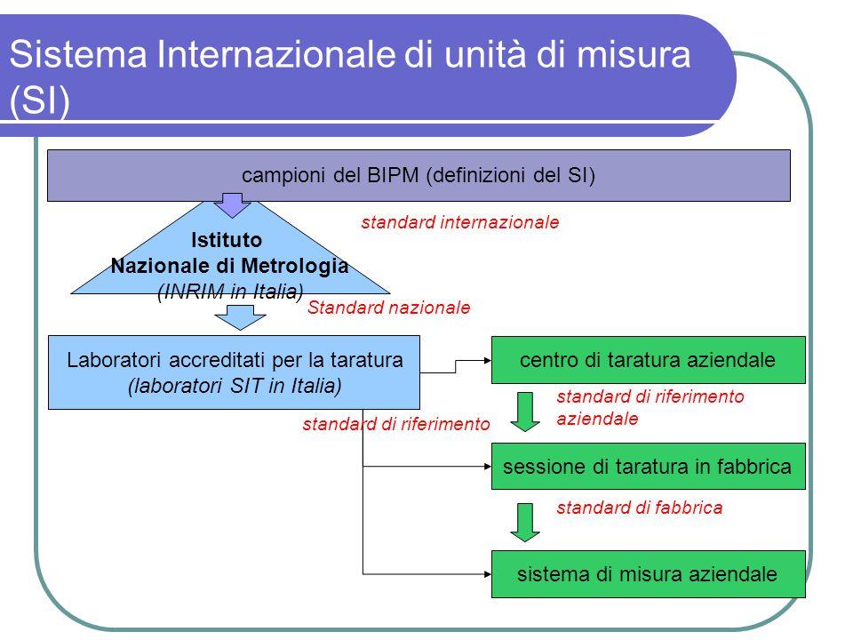 Sistema Internazionale di unità di misura (SI) Istituto Nazionale di Metrologia (INRIM in Italia) Laboratori accreditati per la taratura (laboratori S