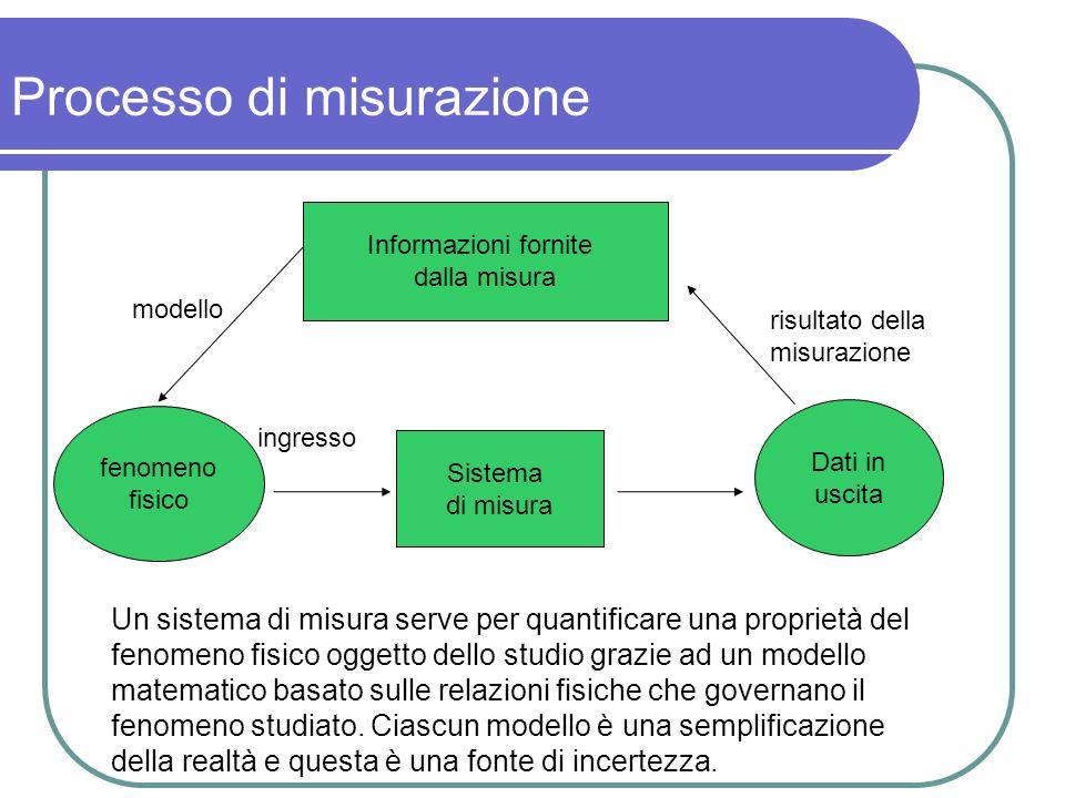Processo di misurazione Informazioni fornite dalla misura Un sistema di misura serve per quantificare una proprietà del fenomeno fisico oggetto dello