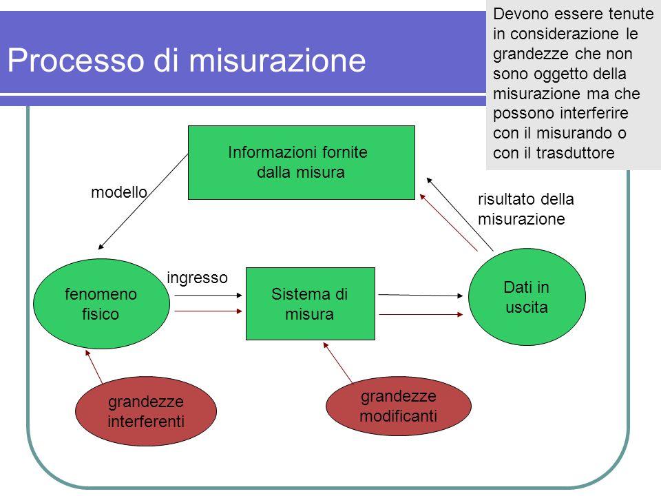 Processo di misurazione Informazioni fornite dalla misura Dati in uscita fenomeno fisico Sistema di misura modello ingresso risultato della misurazion