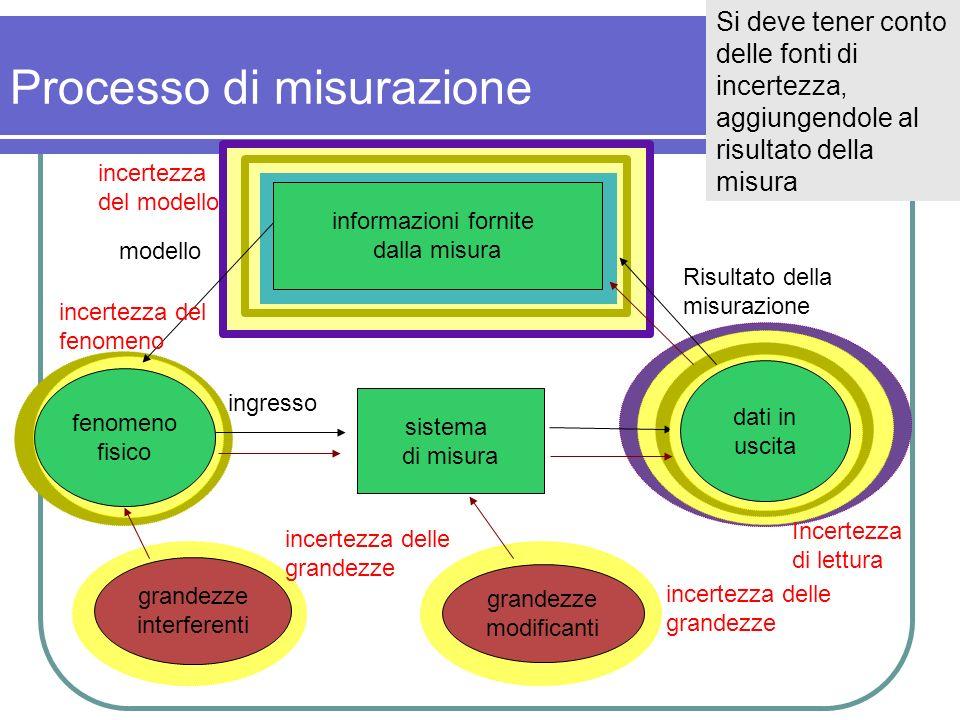 Processo di misurazione informazioni fornite dalla misura fenomeno fisico sistema di misura modello ingresso Risultato della misurazione Si deve tener