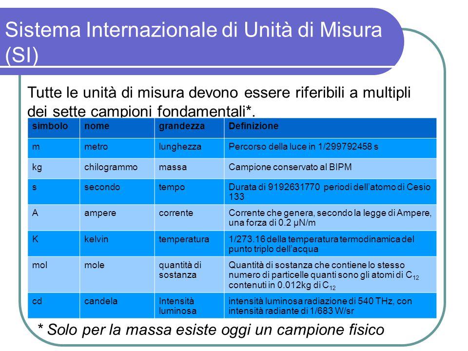 Sistema Internazionale di Unità di Misura (SI) Tutte le unità di misura devono essere riferibili a multipli dei sette campioni fondamentali*. * Solo p