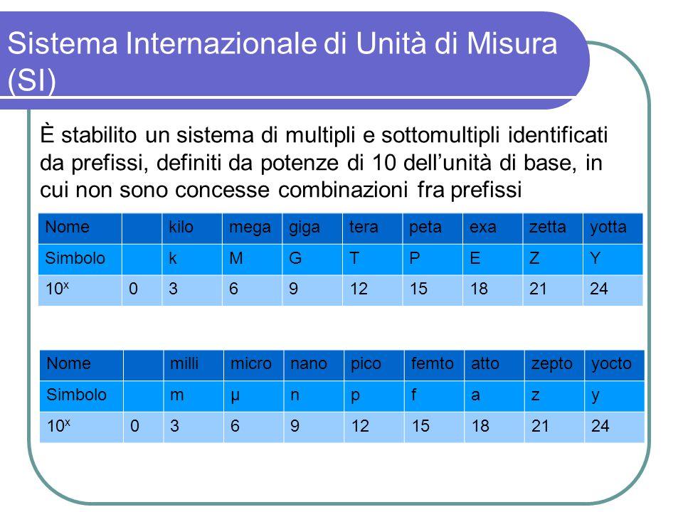 Sistema Internazionale di Unità di Misura (SI) È stabilito un sistema di multipli e sottomultipli identificati da prefissi, definiti da potenze di 10