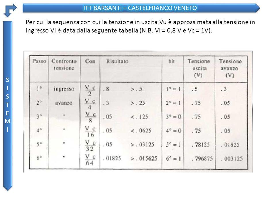 SISTEMISISTEMI SISTEMISISTEMI Per cui la sequenza con cui la tensione in uscita Vu è approssimata alla tensione in ingresso Vi è data dalla seguente tabella (N.B.