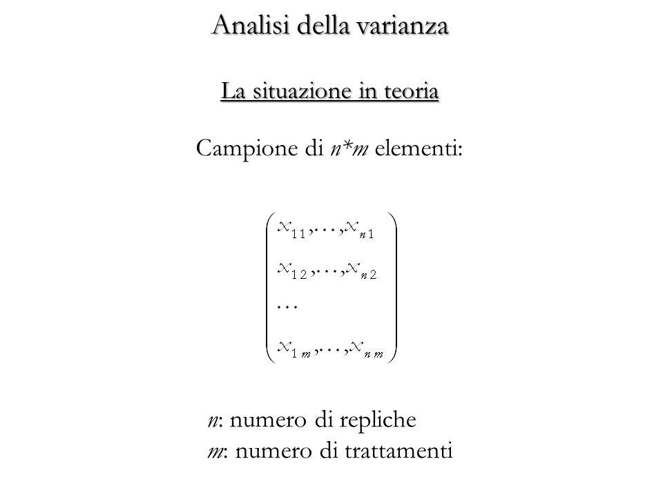 Analisi della varianza Campione di n*m elementi: n: numero di repliche m: numero di trattamenti La situazione in teoria