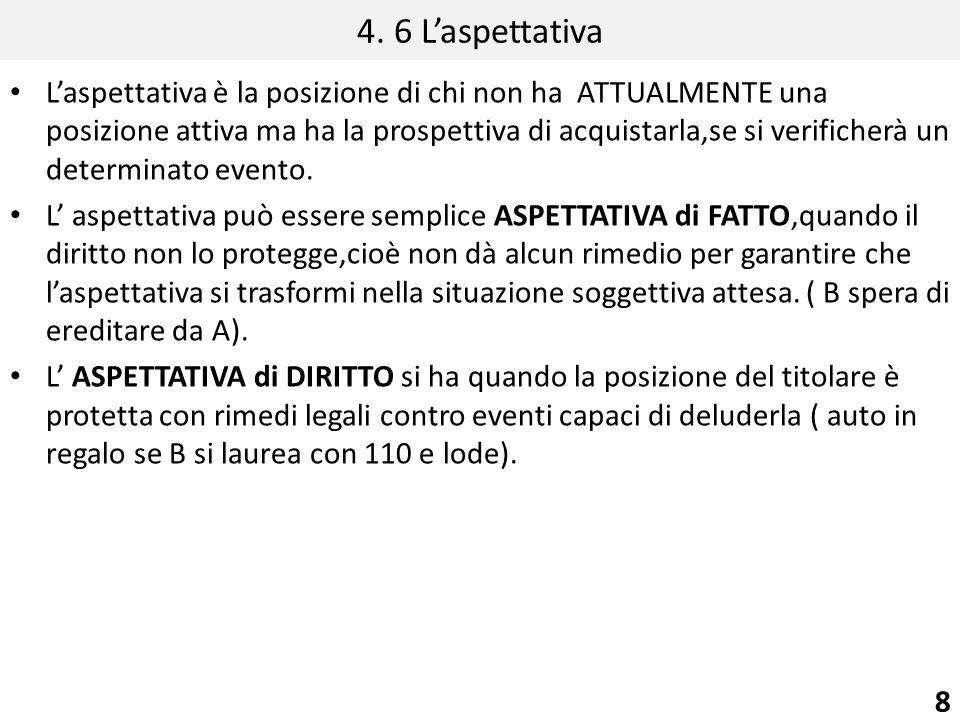 4. 6 Laspettativa Laspettativa è la posizione di chi non ha ATTUALMENTE una posizione attiva ma ha la prospettiva di acquistarla,se si verificherà un