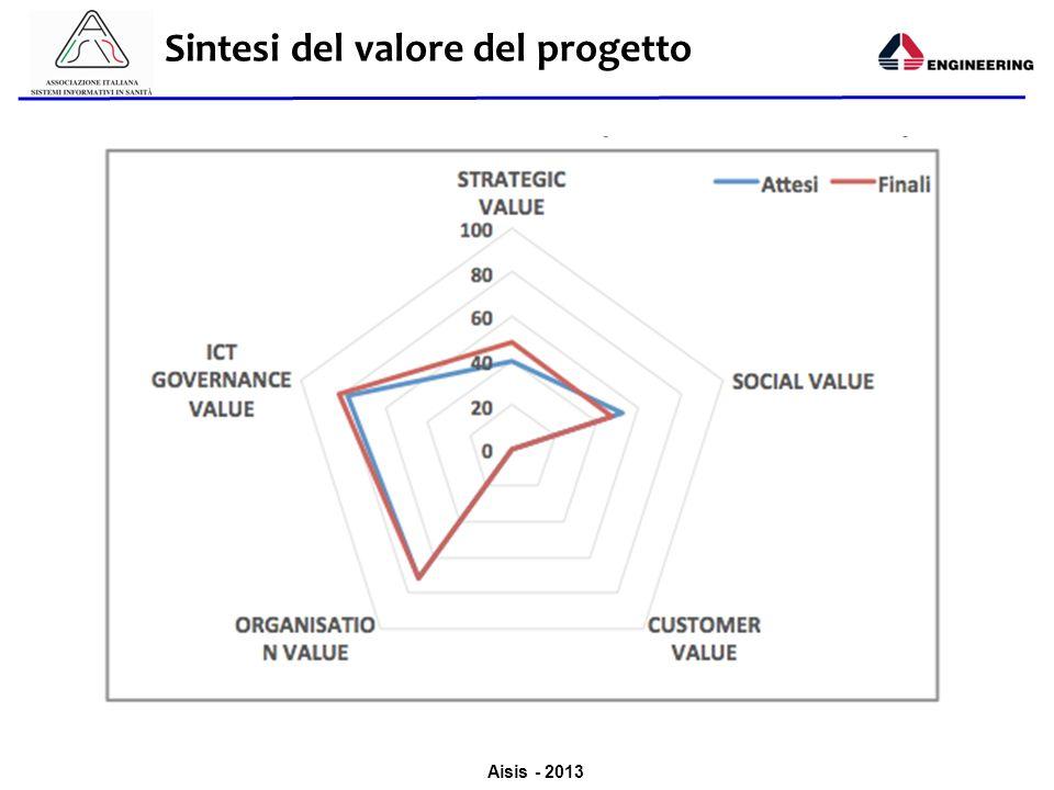 Aisis - 2013 Sintesi del valore del progetto