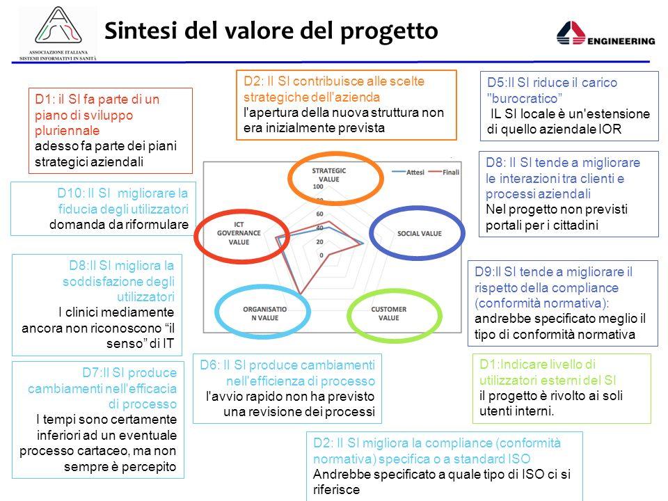 Aisis - 2013 Sintesi del valore del progetto D2: Il SI contribuisce alle scelte strategiche dell'azienda l'apertura della nuova struttura non era iniz