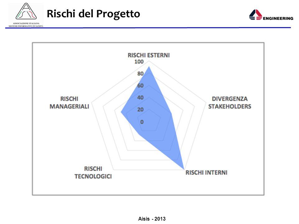 Aisis - 2013 Rischi del Progetto