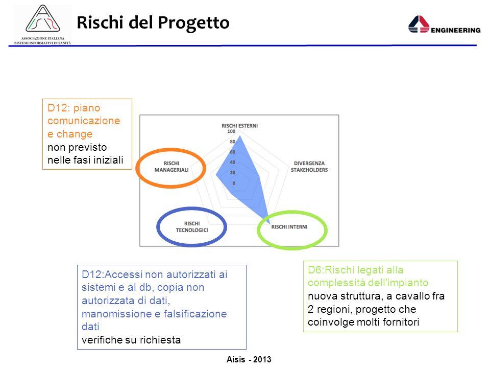 Aisis - 2013 Rischi del Progetto D6:Rischi legati alla complessità dell'impianto nuova struttura, a cavallo fra 2 regioni, progetto che coinvolge molt