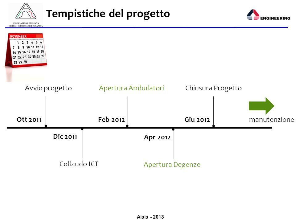 Aisis - 2013 Tempistiche del progetto Avvio progetto Ott 2011 Collaudo ICT Dic 2011 Apertura Ambulatori Feb 2012 Apertura Degenze Apr 2012 Chiusura Pr