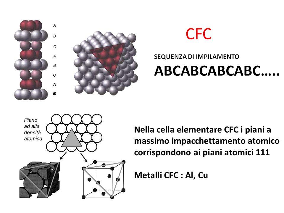 CFC SEQUENZA DI IMPILAMENTO ABCABCABCABC….. Nella cella elementare CFC i piani a massimo impacchettamento atomico corrispondono ai piani atomici 111 M