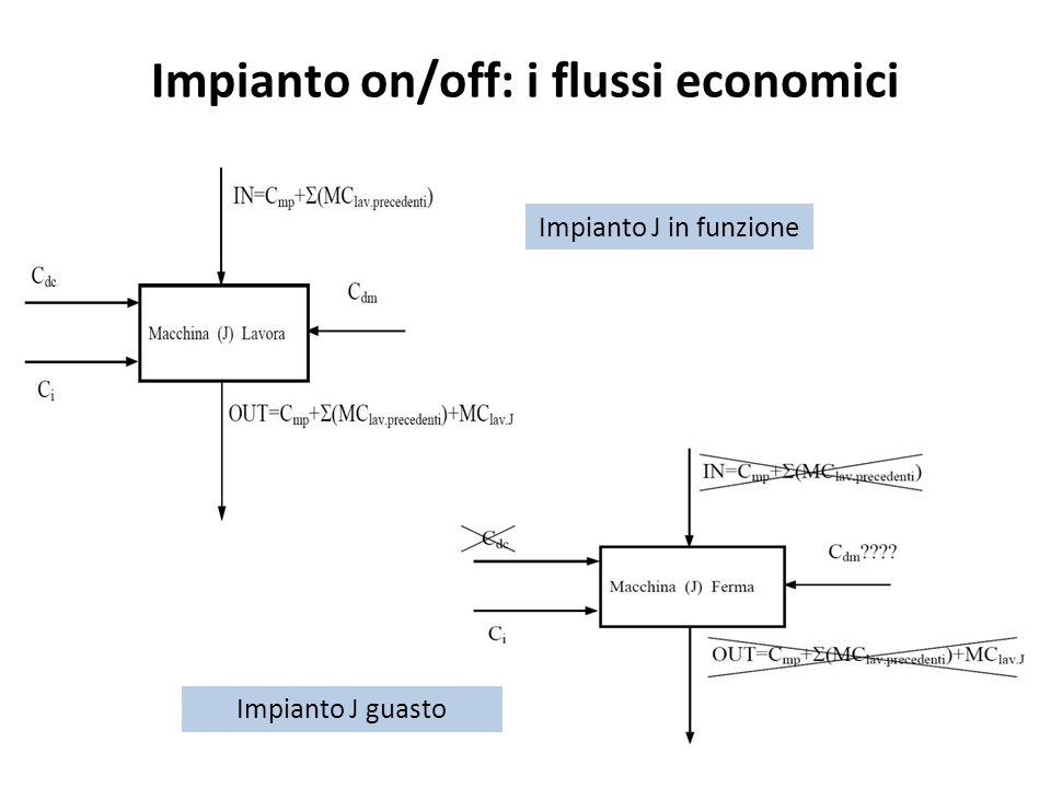 Impianto on/off: i flussi economici Impianto J in funzione Impianto J guasto