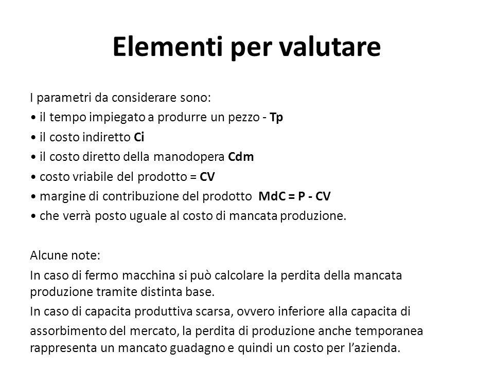 Elementi per valutare I parametri da considerare sono: il tempo impiegato a produrre un pezzo - Tp il costo indiretto Ci il costo diretto della manodo