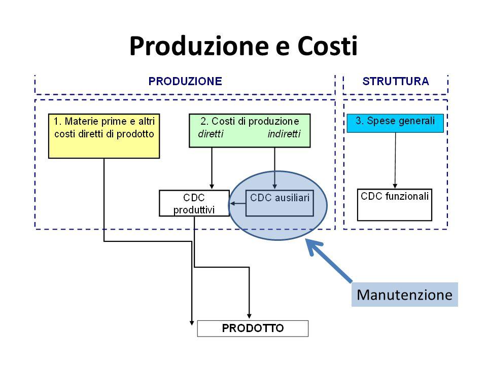 Produzione e Costi Con riferimento ad un impianto definiamo i costi nellunita di tempo di produzione (ad esempio il minuto) come: costi di materia prima: Cmp costi diretti di consumo: Cdc costi di diretti di manodopera: Cdm costi indiretti: Ci Ct = Cmp + Cdc + Cdm + Ci, è il costo complessivo dellimpianto nellunita di tempo in cui e in produzione.