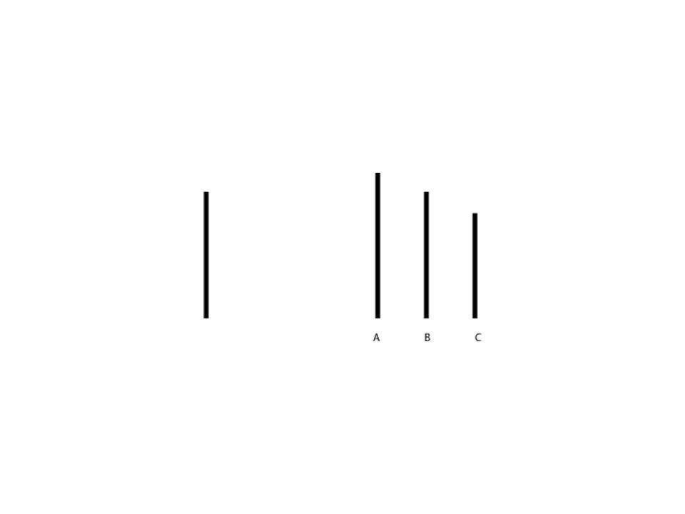 Esperimento di Sherif (Risultati) Sherif spiega la convergenza osservata nelle valutazioni rese dai soggetti nella sessione di gruppo come un effetto della spiacevole sensazione di aver percepito se stessi come membri devianti del gruppo sperimentale.