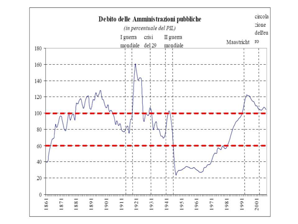 Fatti relativi a questa interpretazione: Il debito americano comincia a crescere nel 1973 (fine di Bretton Woods)