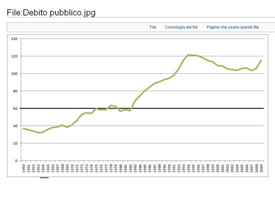Tutte le esplosioni di debito italiane sono rientrate, tranne lultima