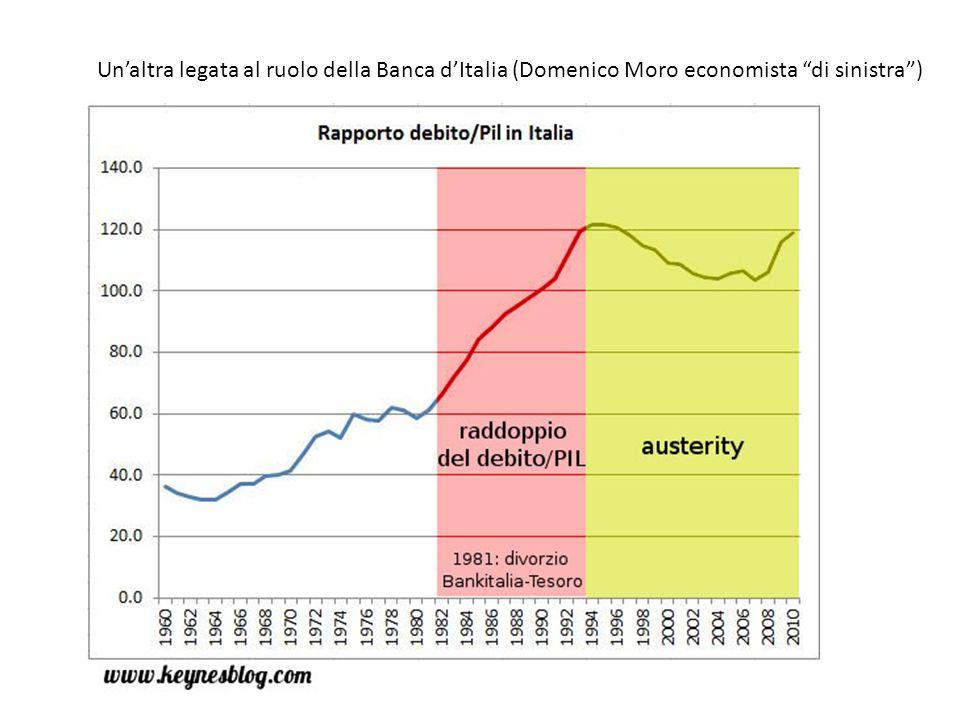 Secondo questa interpretazione il fattore scatenante sarebbe stato il divorzio tra la Banca dItalia e lo Stato (Tesoro) nel 1981 A partire dal 1981 la Banca dItalia ha divorziato dal Tesoro e non è più intervenuta nellacquisto di titoli di Stato.