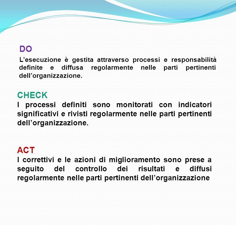 DO Lesecuzione è gestita attraverso processi e responsabilità definite e diffusa regolarmente nelle parti pertinenti dellorganizzazione. CHECK I proce