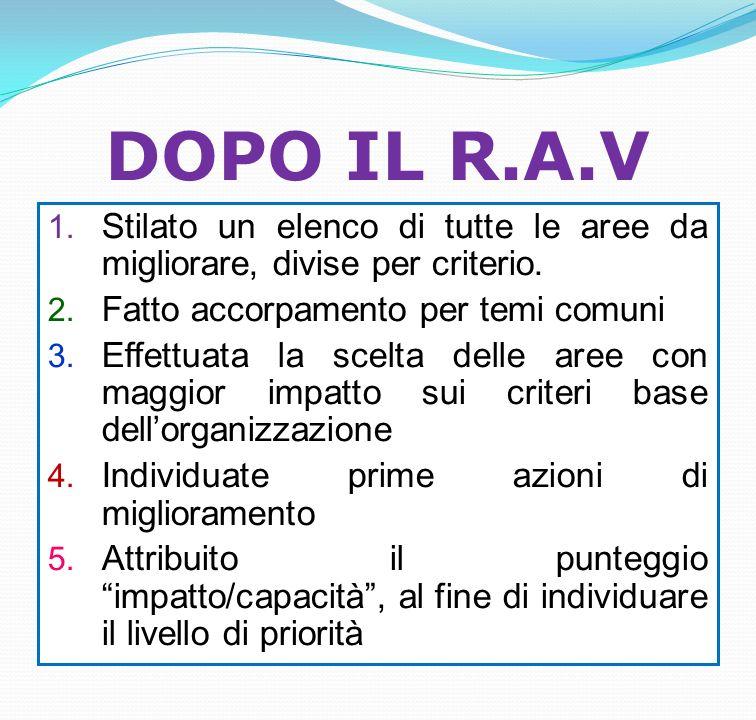 DOPO IL R.A.V 1. Stilato un elenco di tutte le aree da migliorare, divise per criterio. 2. Fatto accorpamento per temi comuni 3. Effettuata la scelta