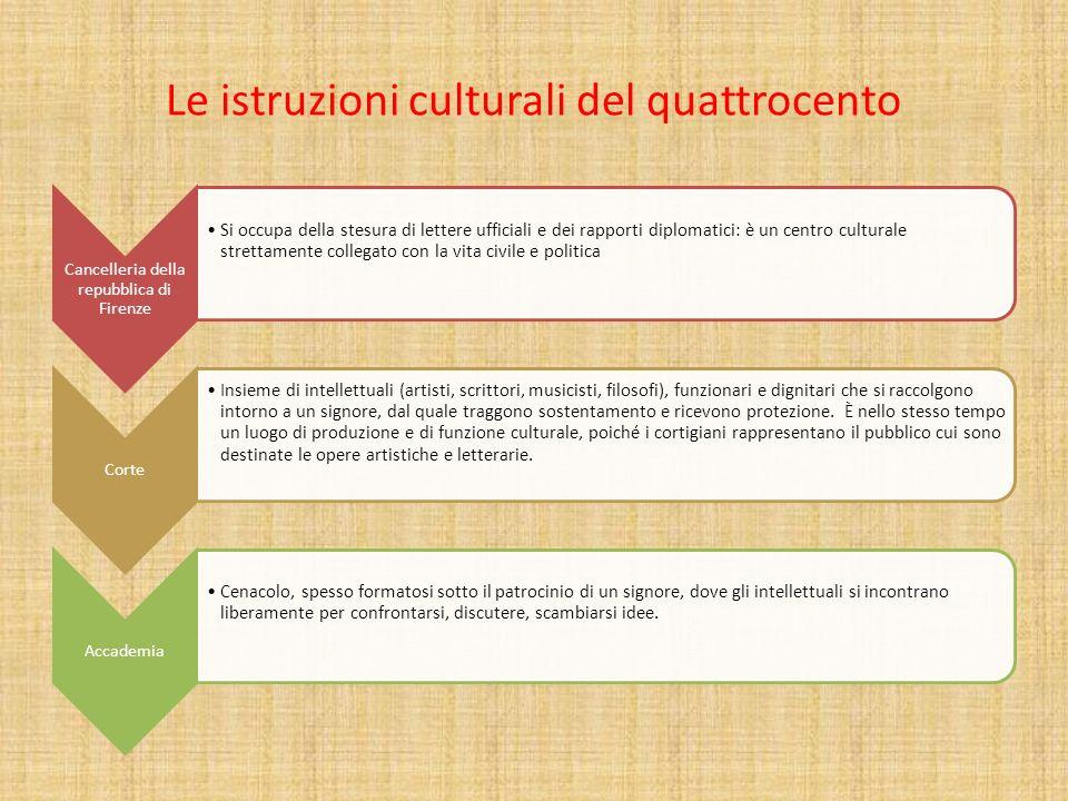 Le istruzioni culturali del quattrocento Istituzioni scolastiche Le università continuano a rivestire un ruolo molto importante per la formazione culturale e professionale.