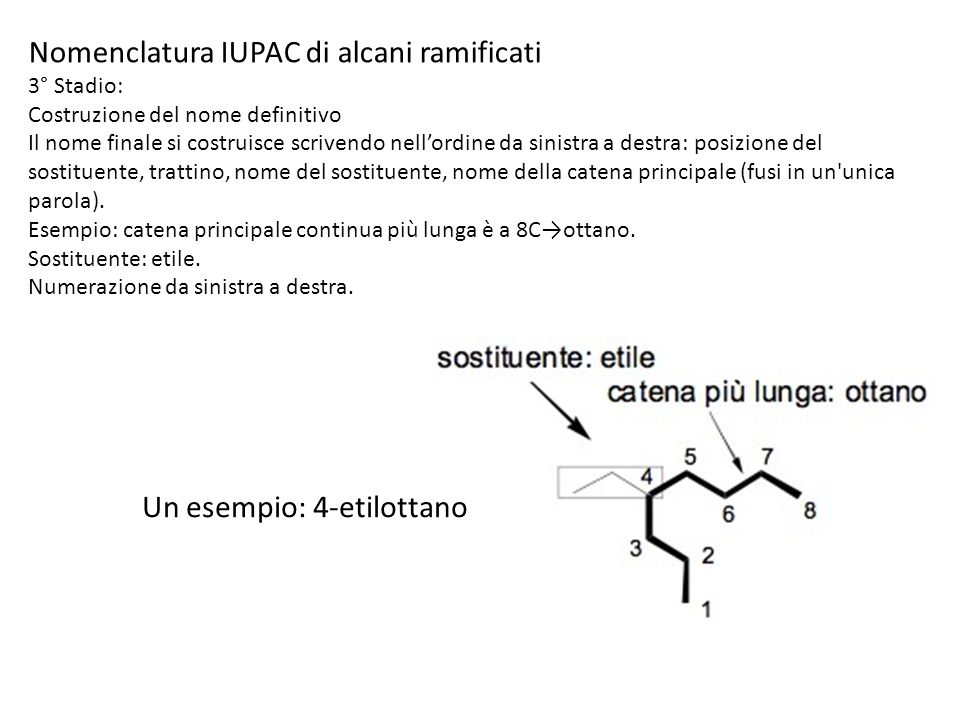 Nomenclatura IUPAC di alcani ramificati 3° Stadio: Costruzione del nome definitivo Il nome finale si costruisce scrivendo nellordine da sinistra a des