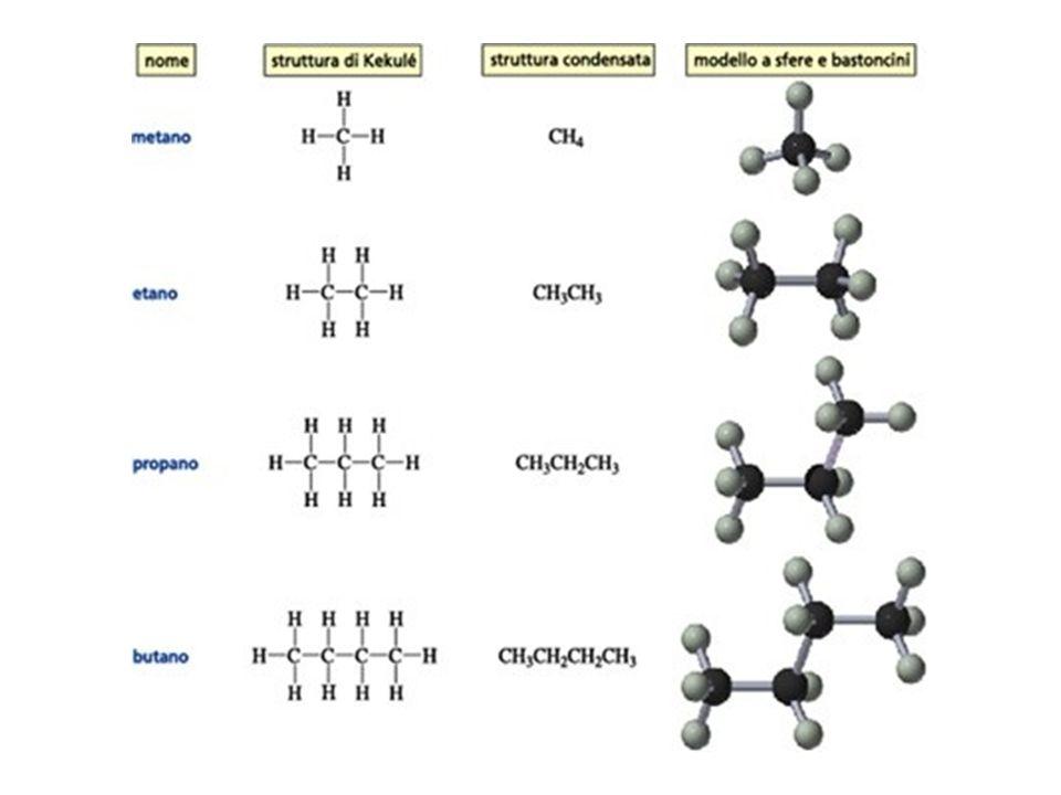 Nomenclatura IUPAC di alcani ramificati Quando ci sono più sostituenti uguali si usano prefissi di, tri, tetra etc.