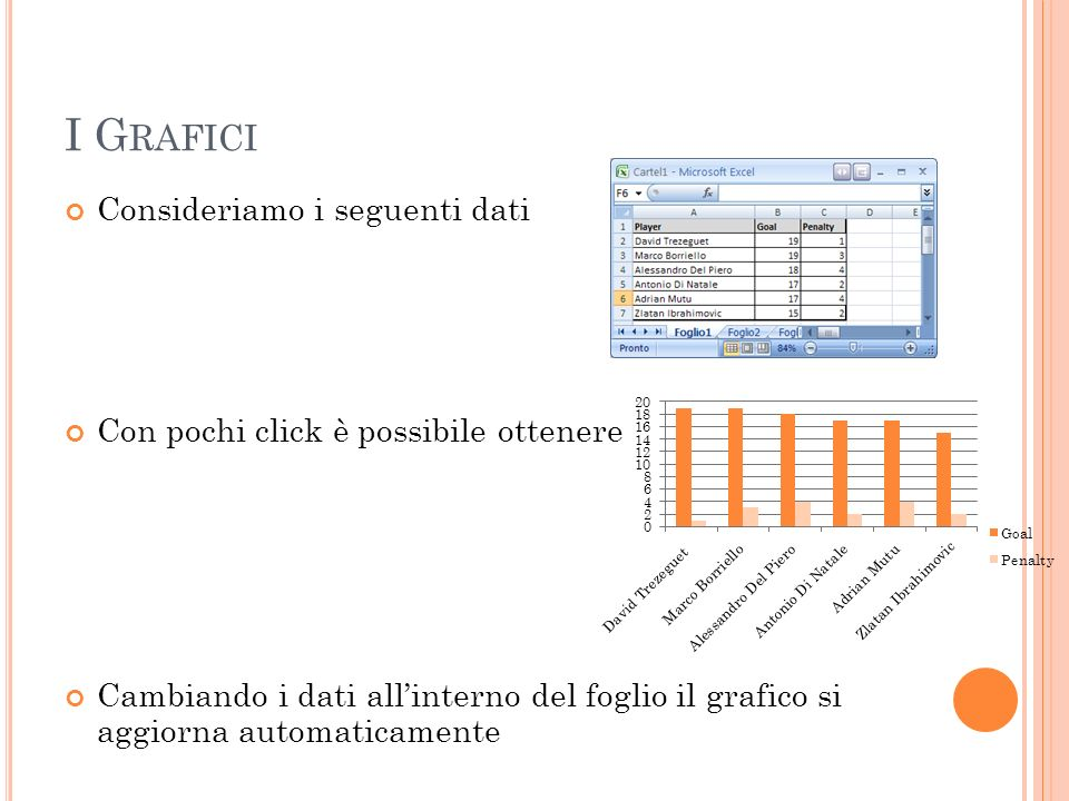 I G RAFICI Consideriamo i seguenti dati Con pochi click è possibile ottenere Cambiando i dati allinterno del foglio il grafico si aggiorna automaticam