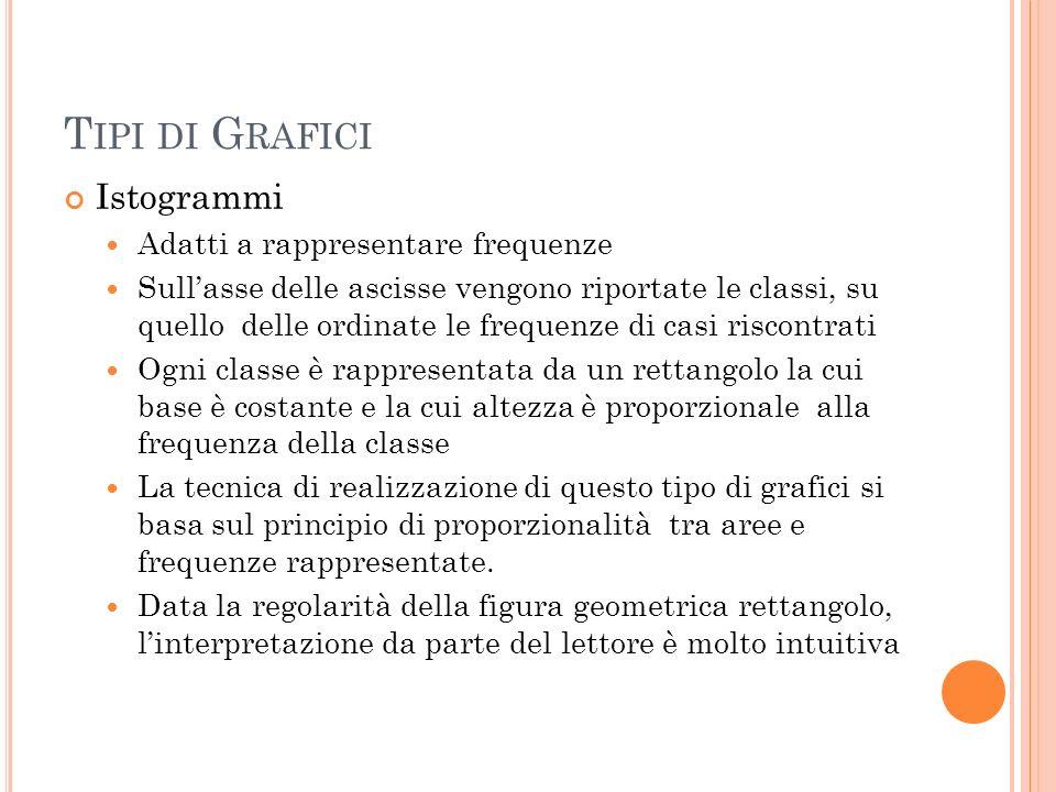 T IPI DI G RAFICI Istogrammi Adatti a rappresentare frequenze Sullasse delle ascisse vengono riportate le classi, su quello delle ordinate le frequenz