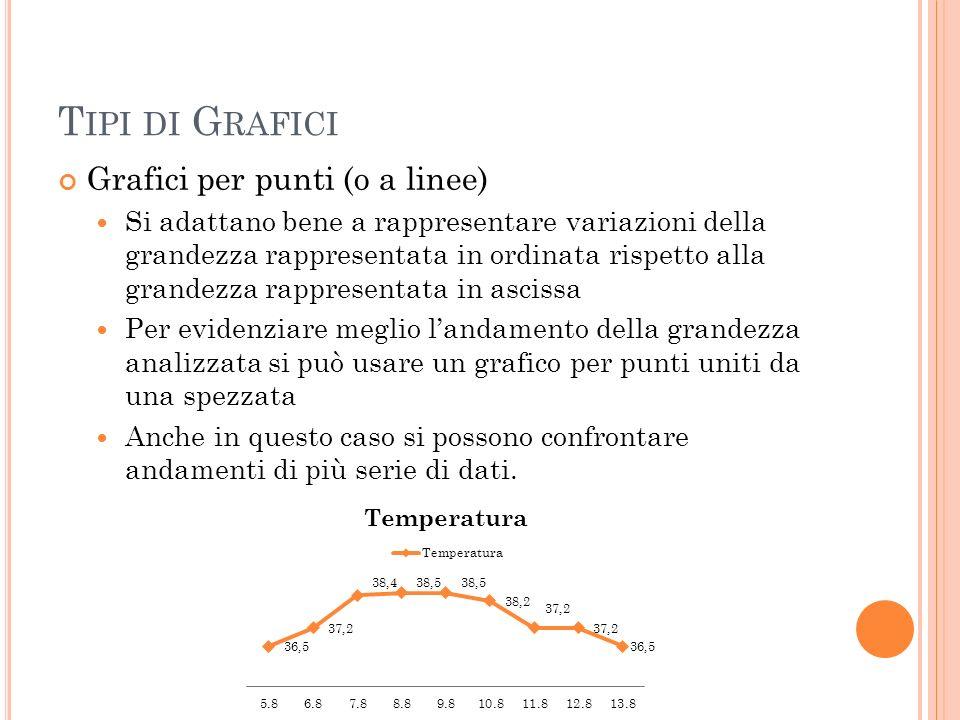T IPI DI G RAFICI Grafici per punti (o a linee) Si adattano bene a rappresentare variazioni della grandezza rappresentata in ordinata rispetto alla gr