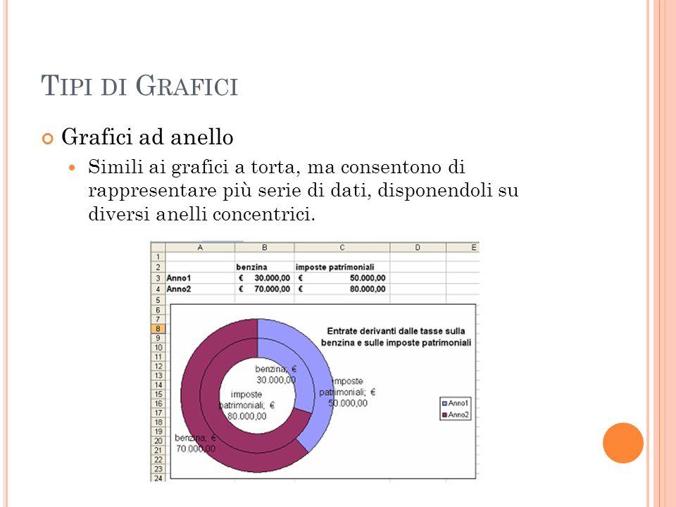 T IPI DI G RAFICI Grafici ad anello Simili ai grafici a torta, ma consentono di rappresentare più serie di dati, disponendoli su diversi anelli concen