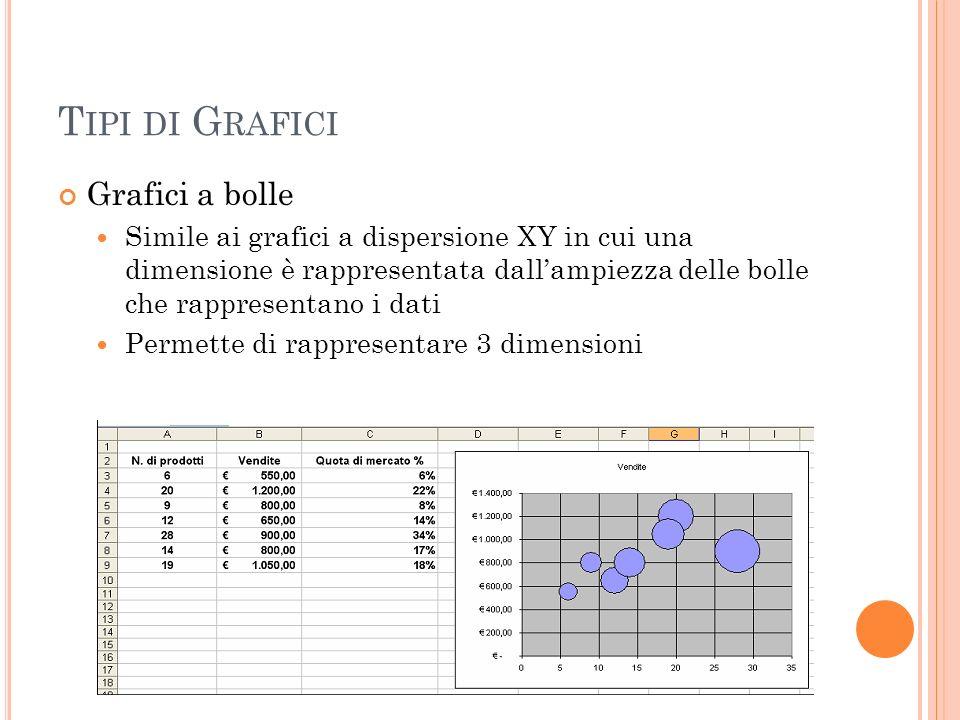 T IPI DI G RAFICI Grafici a bolle Simile ai grafici a dispersione XY in cui una dimensione è rappresentata dallampiezza delle bolle che rappresentano
