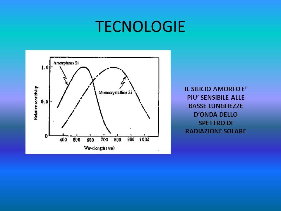 TECNOLOGIE IL SILICIO AMORFO E PiU SENSIBILE ALLE BASSE LUNGHEZZE DONDA DELLO SPETTRO DI RADIAZIONE SOLARE
