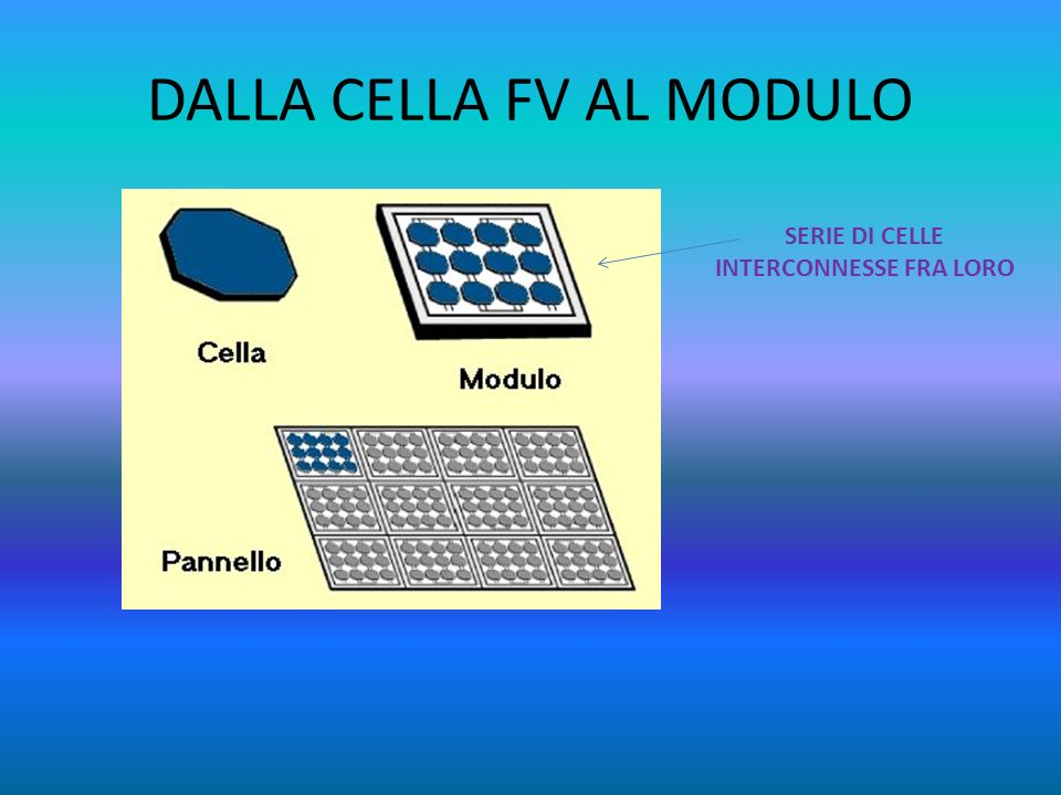 DALLA CELLA FV AL MODULO SERIE DI CELLE INTERCONNESSE FRA LORO