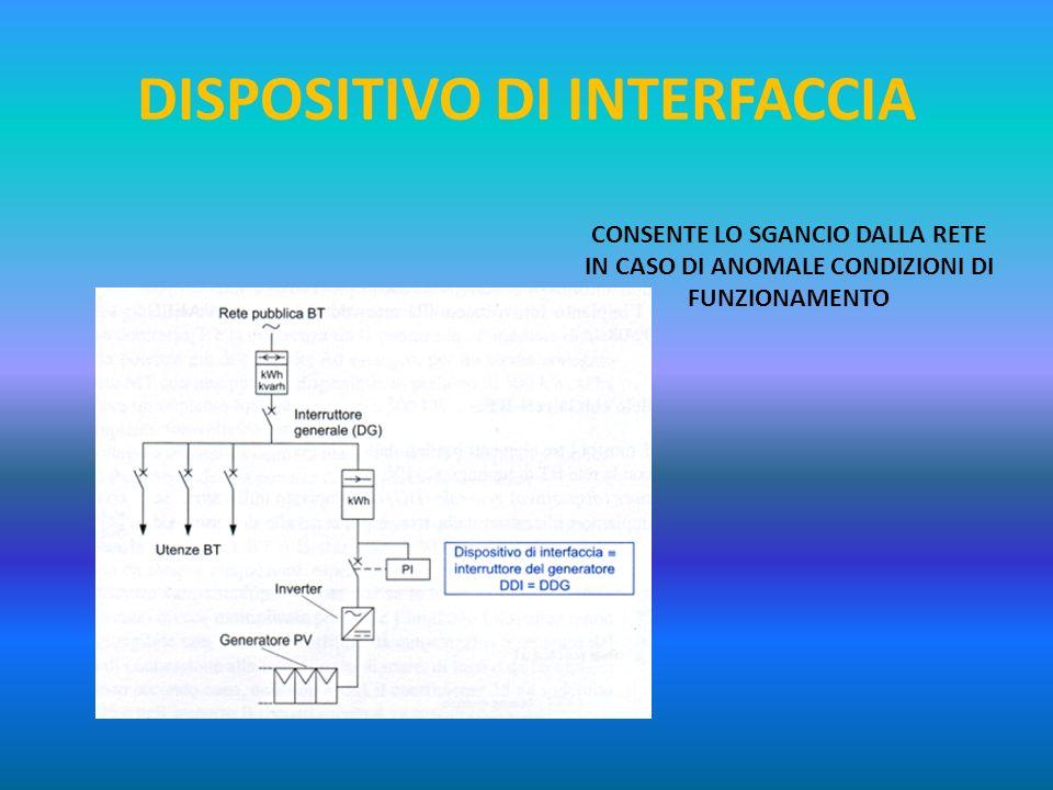 DISPOSITIVO DI INTERFACCIA CONSENTE LO SGANCIO DALLA RETE IN CASO DI ANOMALE CONDIZIONI DI FUNZIONAMENTO