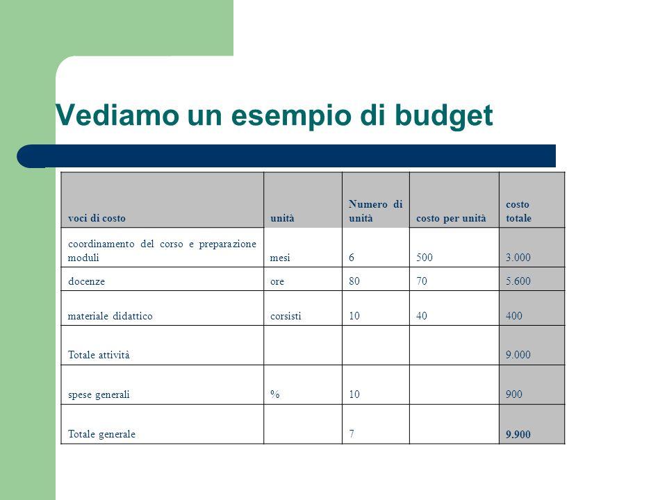 Vediamo un esempio di budget voci di costounità Numero di unitàcosto per unità costo totale coordinamento del corso e preparazione modulimesi65003.000