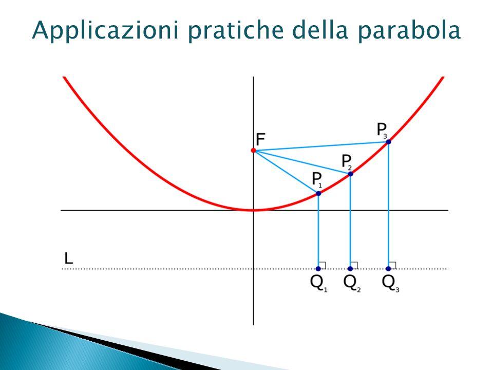 Applicazioni pratiche della parabola
