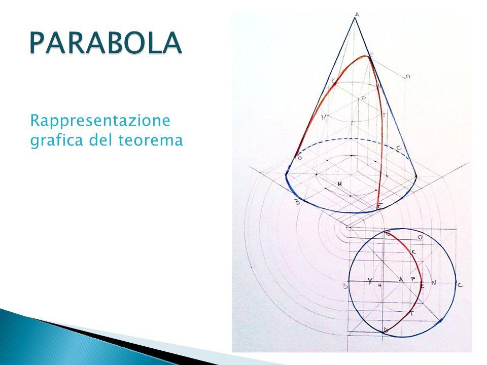 Rappresentazione grafica del teorema