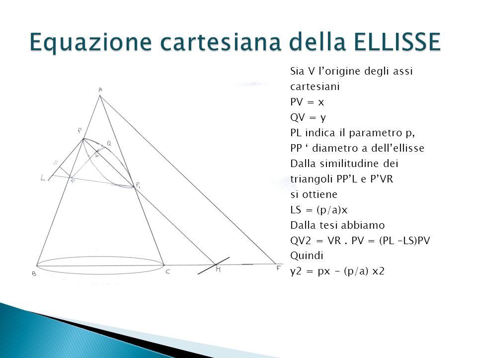 Sia V lorigine degli assi cartesiani PV = x QV = y PL indica il parametro p, PP diametro a dellellisse Dalla similitudine dei triangoli PPL e PVR si ottiene LS = (p/a)x Dalla tesi abbiamo QV2 = VR.