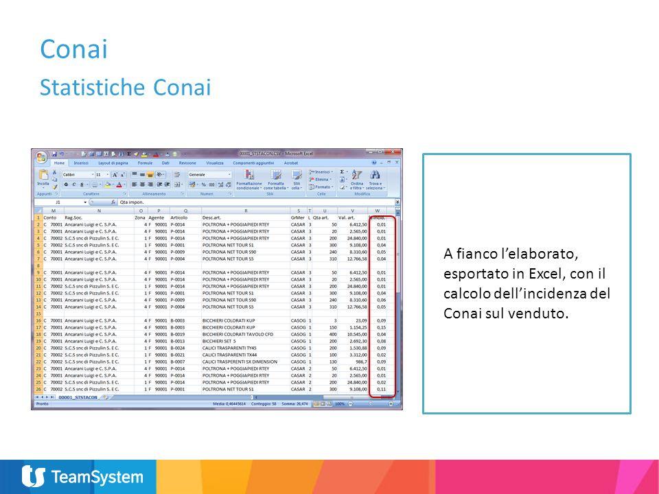 A fianco lelaborato, esportato in Excel, con il calcolo dellincidenza del Conai sul venduto. Conai Statistiche Conai