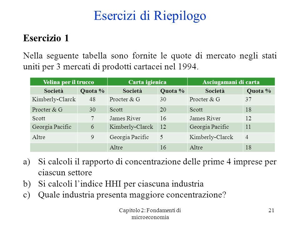 Capitolo 2: Fondamenti di microeconomia 21 Esercizio 1 Nella seguente tabella sono fornite le quote di mercato negli stati uniti per 3 mercati di prodotti cartacei nel 1994.