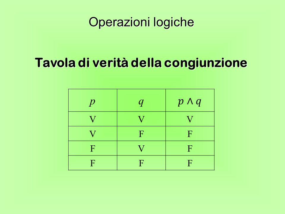 Tavola di verità della congiunzione Operazioni logiche pq VVV VFF FVF FFF