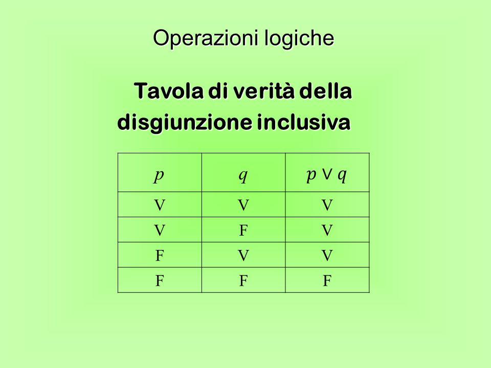 Tavola di verità della disgiunzione inclusiva Operazioni logiche pq VVV VFV FVV FFF