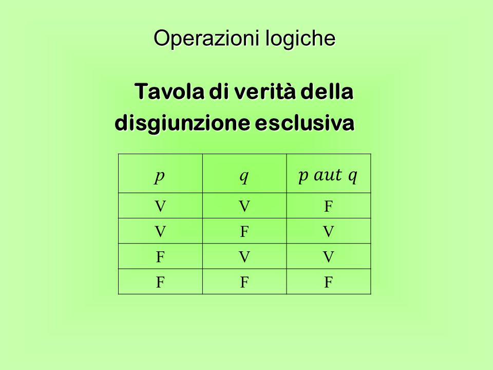 Tavola di verità della disgiunzione esclusiva Operazioni logiche pq VVF VFV FVV FFF