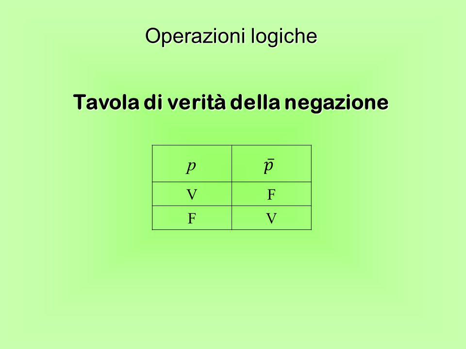 Tavola di verità della negazione Operazioni logiche p VF FV
