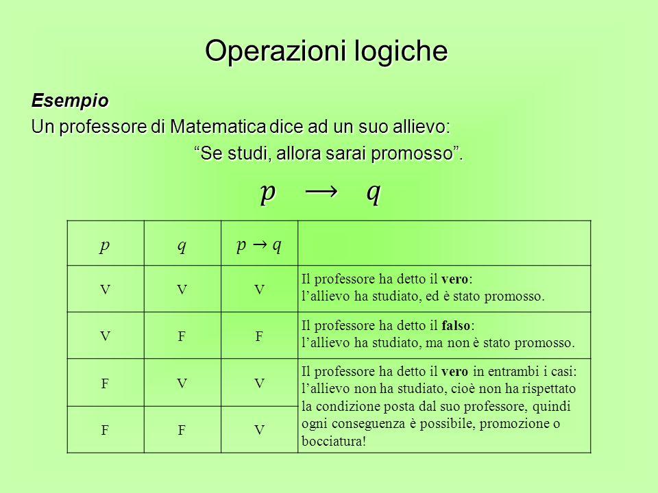 Operazioni logiche pq VVV Il professore ha detto il vero: lallievo ha studiato, ed è stato promosso. VFF Il professore ha detto il falso: lallievo ha