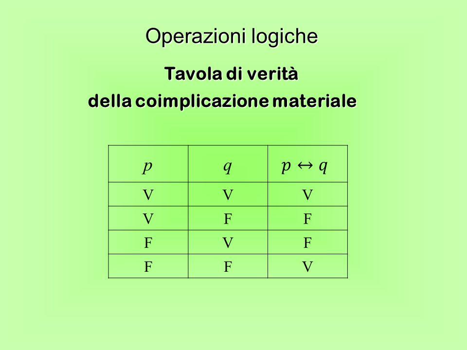Tavola di verità della coimplicazione materiale Operazioni logiche pq VVV VFF FVF FFV