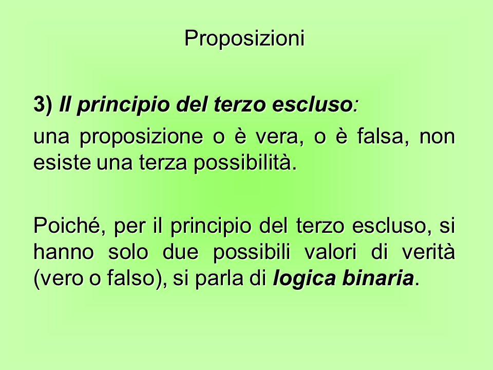 3) Il principio del terzo escluso: una proposizione o è vera, o è falsa, non esiste una terza possibilità. Poiché, per il principio del terzo escluso,