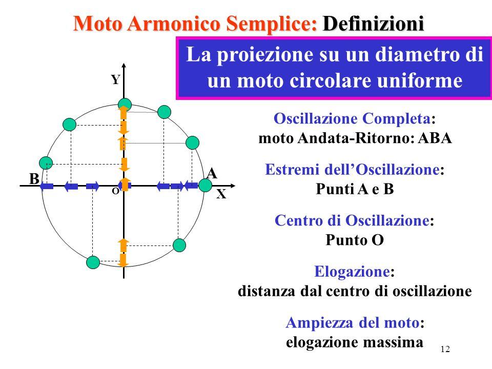 12 Moto Armonico Semplice: Definizioni O X Y La proiezione su un diametro di un moto circolare uniforme Oscillazione Completa: moto Andata-Ritorno: AB
