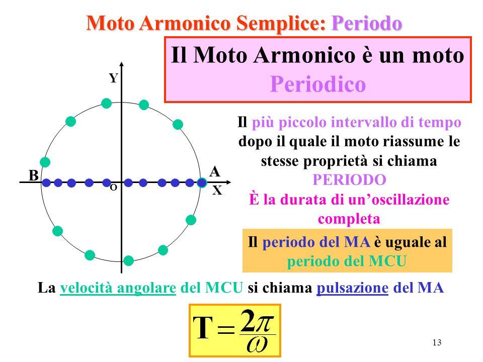 13 Moto Armonico Semplice: Periodo O X Y A B Il Moto Armonico è un moto Periodico Il più piccolo intervallo di tempo dopo il quale il moto riassume le